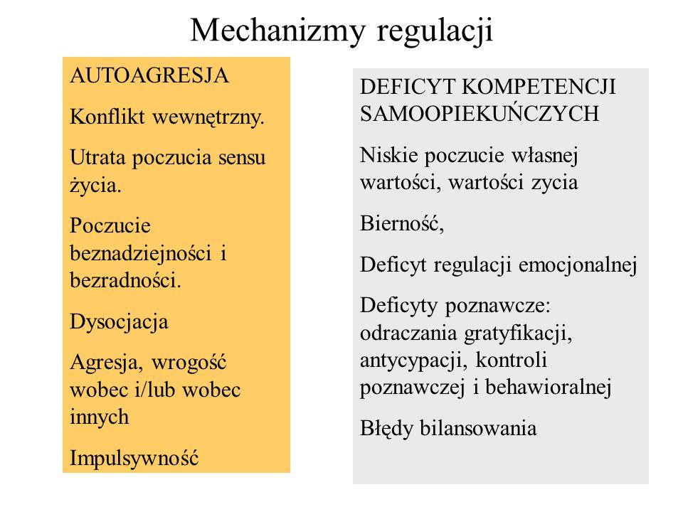Mechanizmy regulacji AUTOAGRESJA Konflikt wewnętrzny.