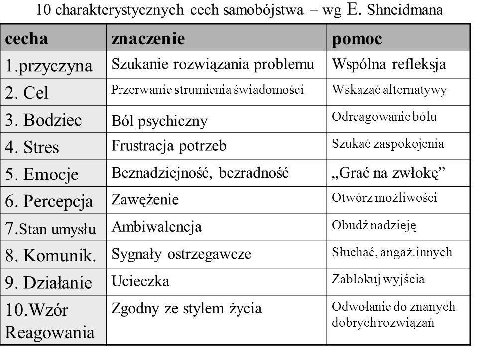 10 charakterystycznych cech samobójstwa – wg E. Shneidmana
