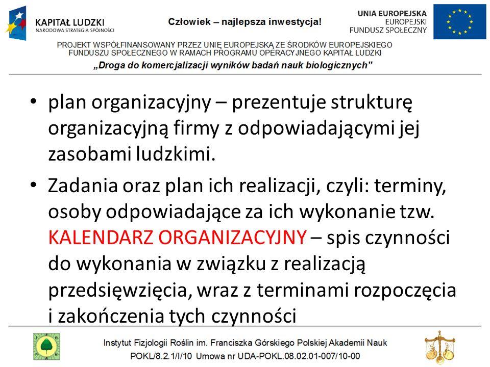 plan organizacyjny – prezentuje strukturę organizacyjną firmy z odpowiadającymi jej zasobami ludzkimi.