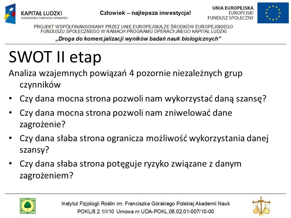 SWOT II etap Analiza wzajemnych powiązań 4 pozornie niezależnych grup czynników. Czy dana mocna strona pozwoli nam wykorzystać daną szansę