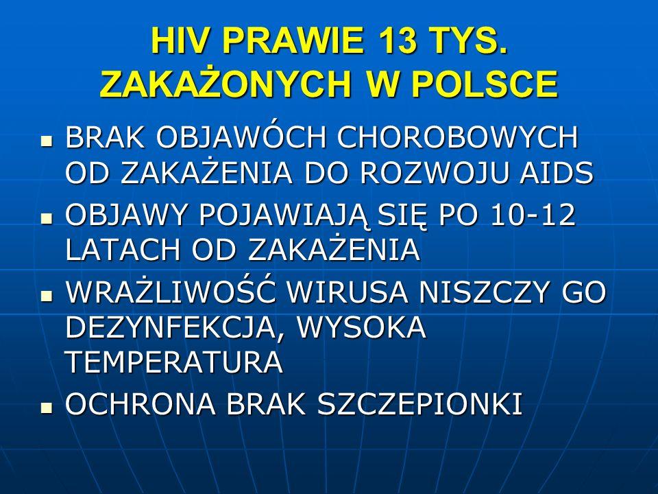 HIV PRAWIE 13 TYS. ZAKAŻONYCH W POLSCE