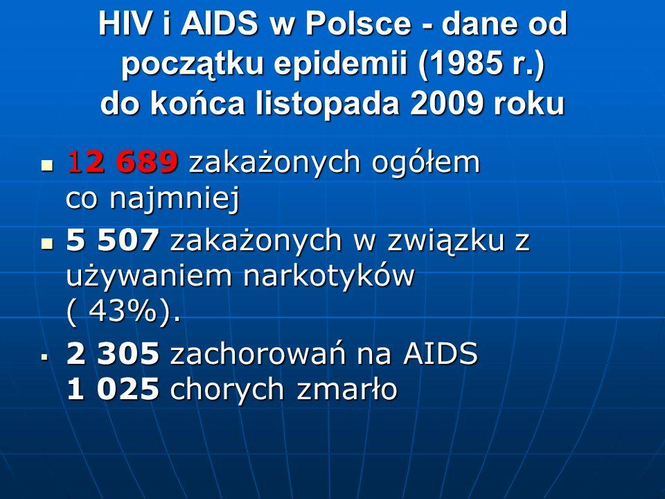HIV i AIDS w Polsce - dane od początku epidemii (1985 r