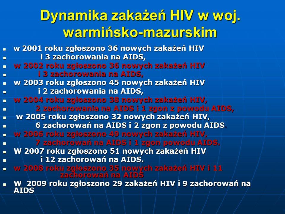 Dynamika zakażeń HIV w woj. warmińsko-mazurskim