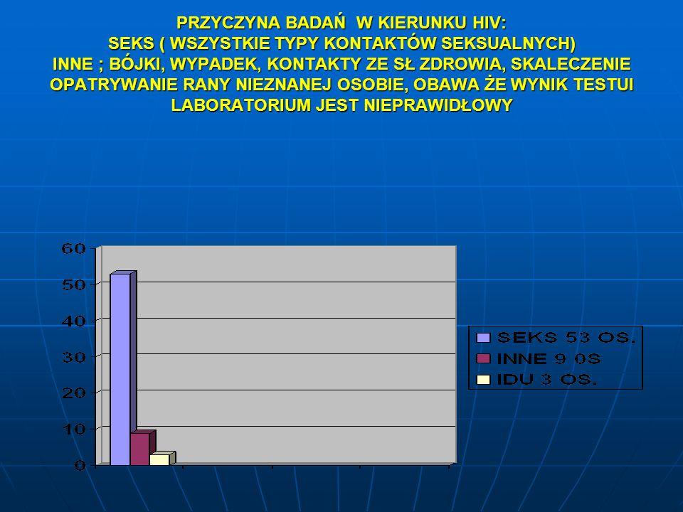 PRZYCZYNA BADAŃ W KIERUNKU HIV: SEKS ( WSZYSTKIE TYPY KONTAKTÓW SEKSUALNYCH) INNE ; BÓJKI, WYPADEK, KONTAKTY ZE SŁ ZDROWIA, SKALECZENIE OPATRYWANIE RANY NIEZNANEJ OSOBIE, OBAWA ŻE WYNIK TESTUI LABORATORIUM JEST NIEPRAWIDŁOWY