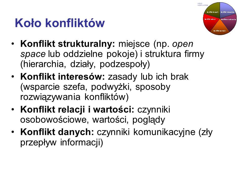 Koło konfliktówKonflikt strukturalny: miejsce (np. open space lub oddzielne pokoje) i struktura firmy (hierarchia, działy, podzespoły)