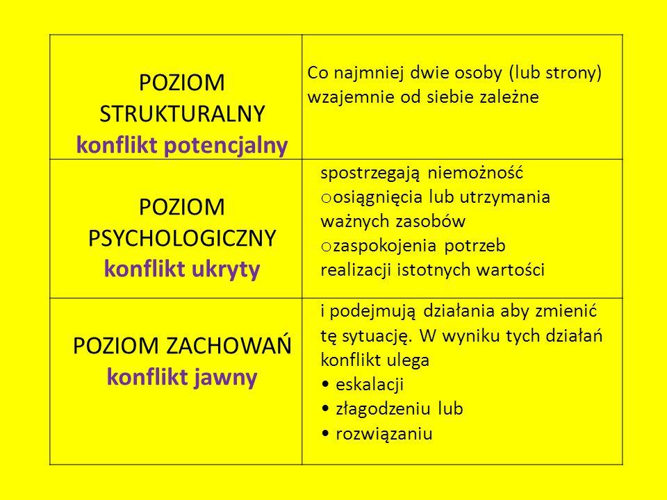 POZIOM PSYCHOLOGICZNY