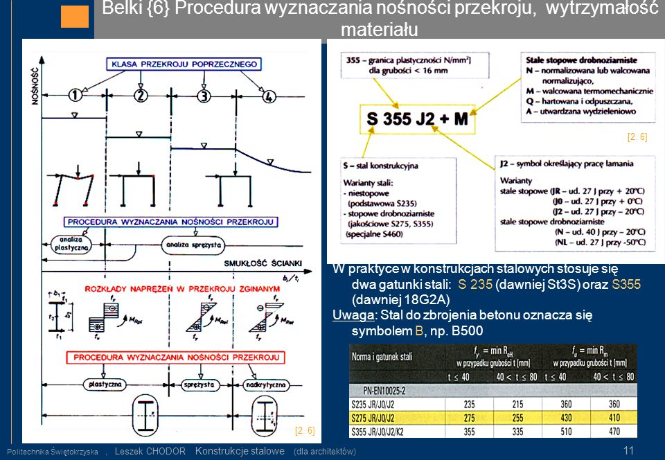Belki {6} Procedura wyznaczania nośności przekroju, wytrzymałość materiału