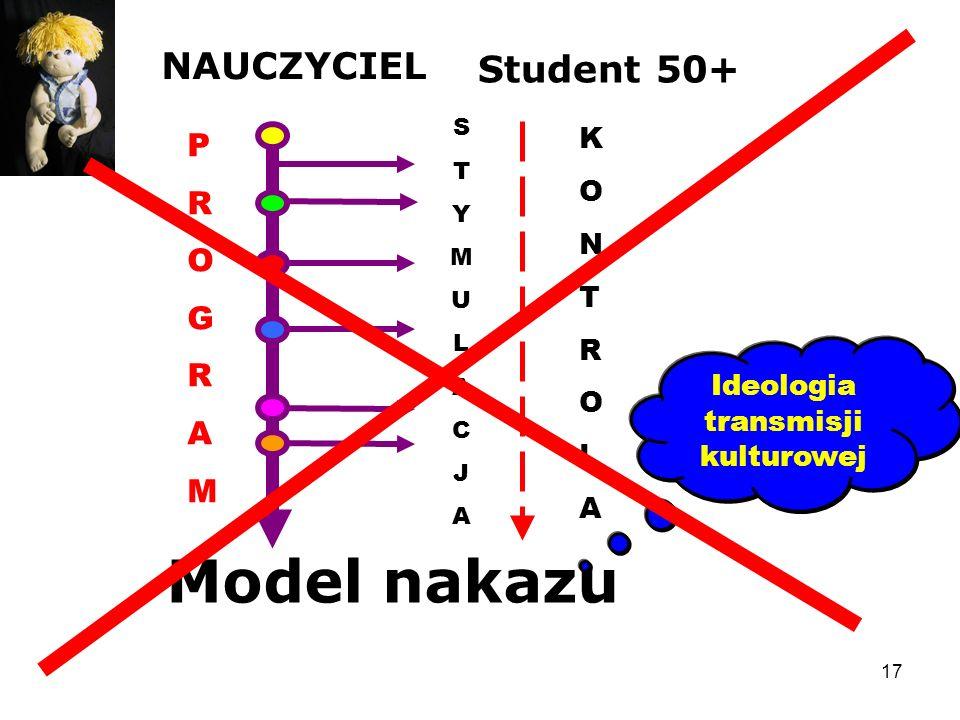 Ideologia transmisji kulturowej