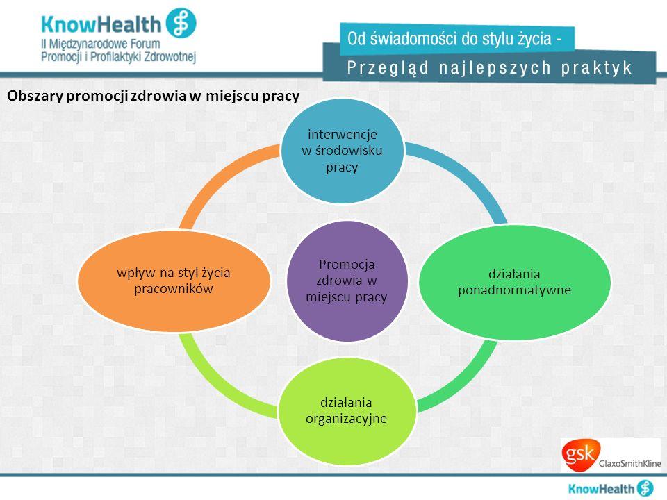 Obszary promocji zdrowia w miejscu pracy