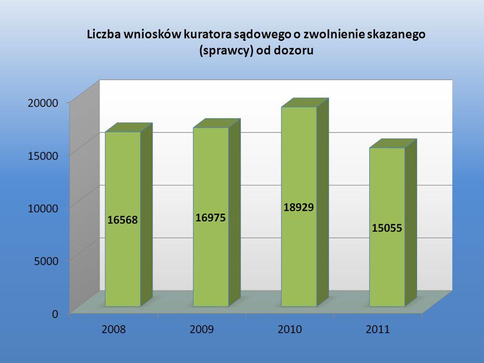 Liczba wniosków kuratora sądowego o zwolnienie skazanego (sprawcy) od dozoru