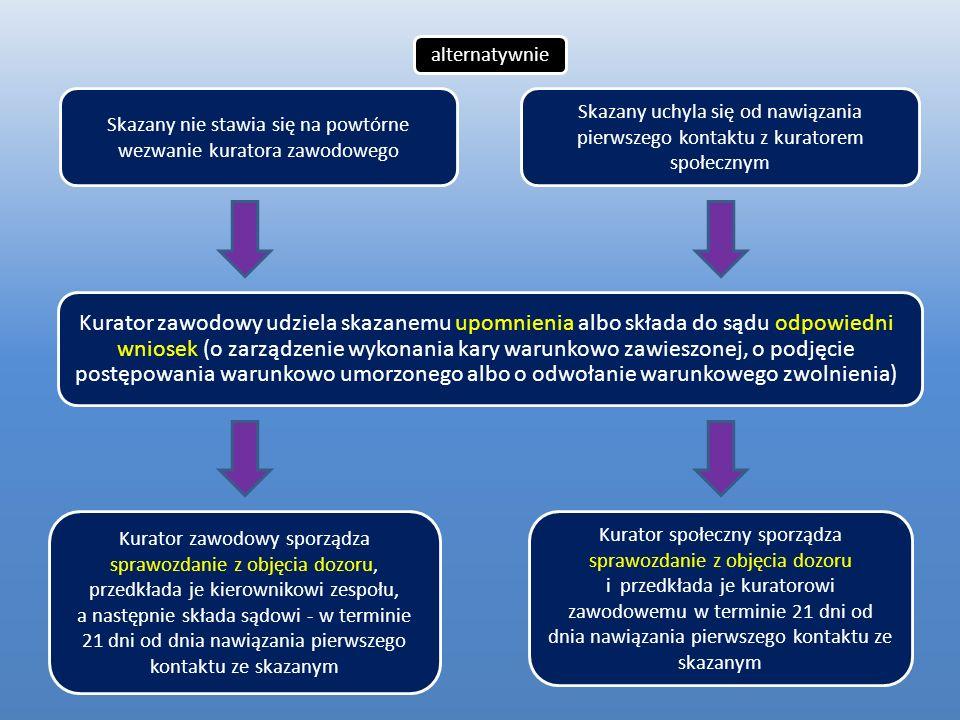 alternatywnieSkazany nie stawia się na powtórne wezwanie kuratora zawodowego.