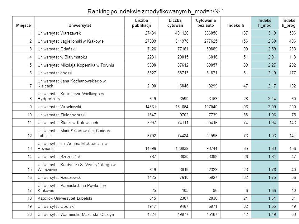 Ranking po indeksie zmodyfikowanym h_mod=h/N0.4
