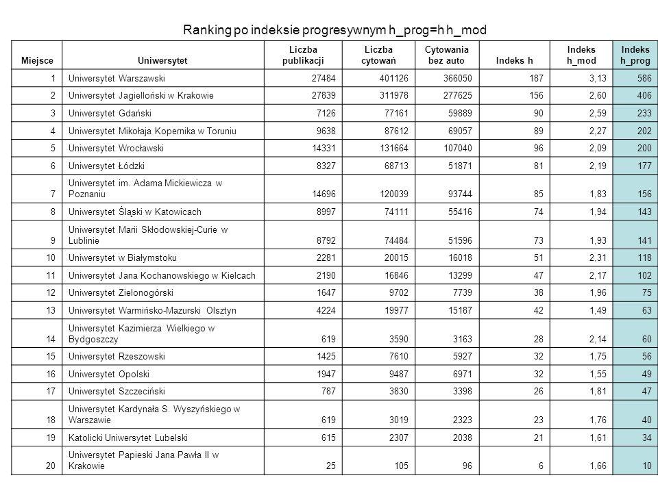 Ranking po indeksie progresywnym h_prog=h h_mod