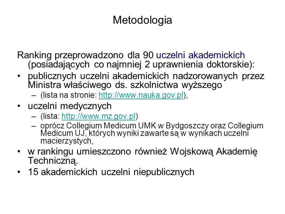 Metodologia Ranking przeprowadzono dla 90 uczelni akademickich (posiadających co najmniej 2 uprawnienia doktorskie):
