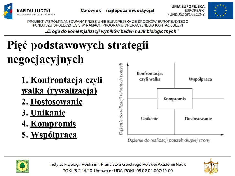 Pięć podstawowych strategii negocjacyjnych