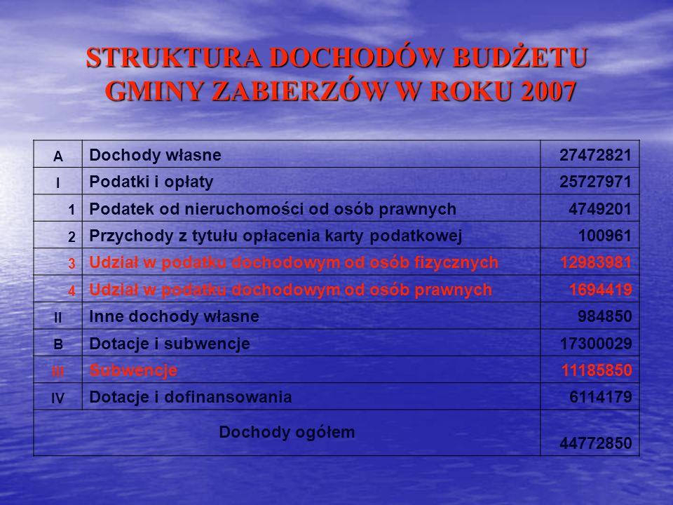 STRUKTURA DOCHODÓW BUDŻETU GMINY ZABIERZÓW W ROKU 2007