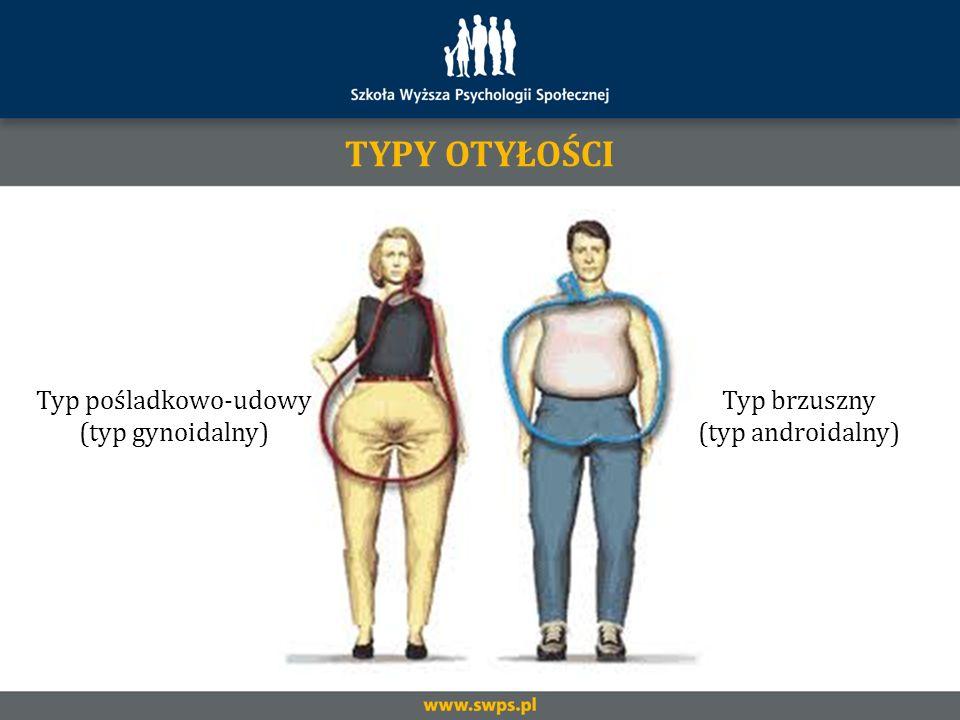 TYPY OTYŁOŚCI Typ pośladkowo-udowy (typ gynoidalny) Typ brzuszny