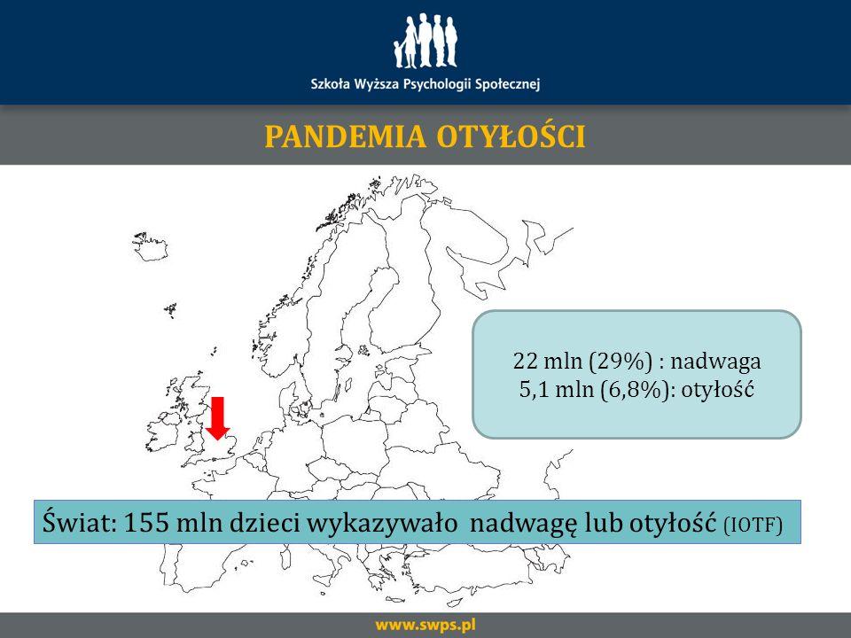 PANDEMIA OTYŁOŚCI 22 mln (29%) : nadwaga. 5,1 mln (6,8%): otyłość.