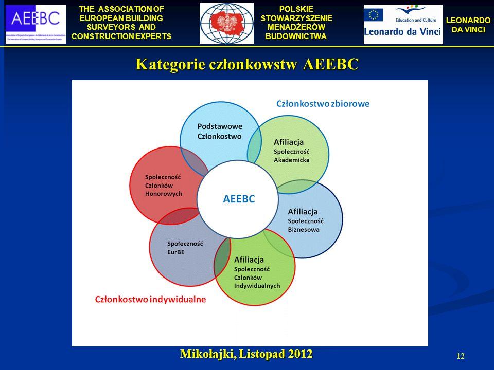 Kategorie członkowstw AEEBC