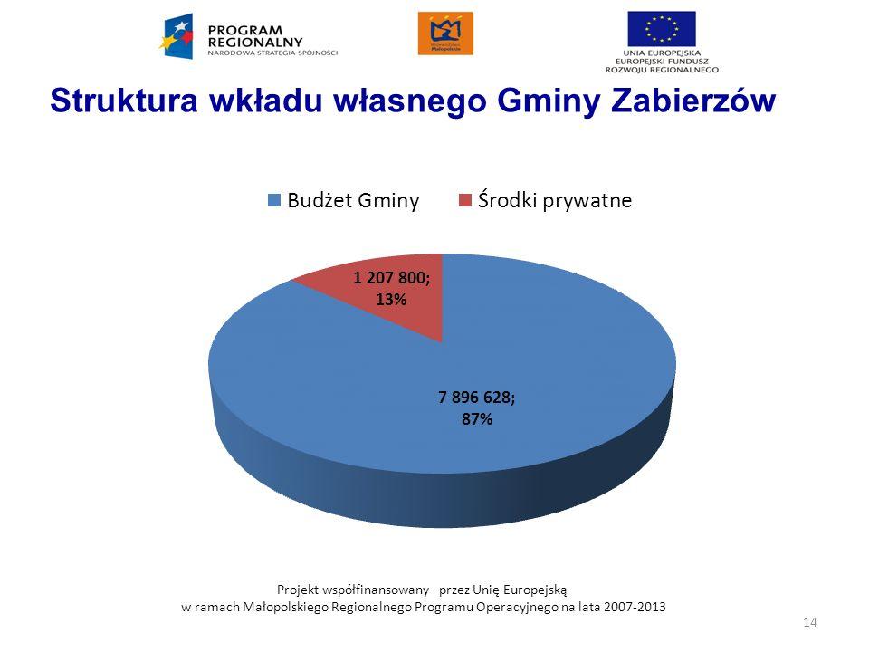 Struktura wkładu własnego Gminy Zabierzów