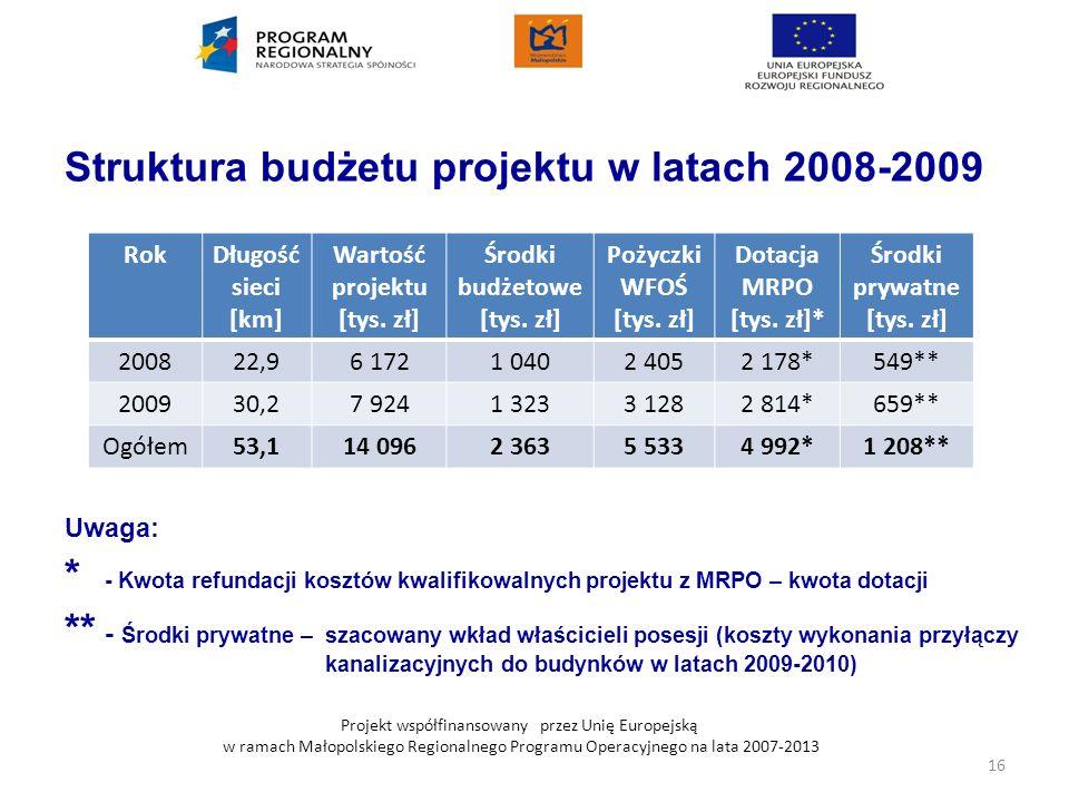 Struktura budżetu projektu w latach 2008-2009