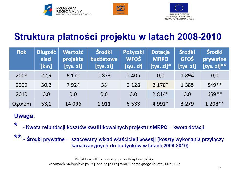 Struktura płatności projektu w latach 2008-2010