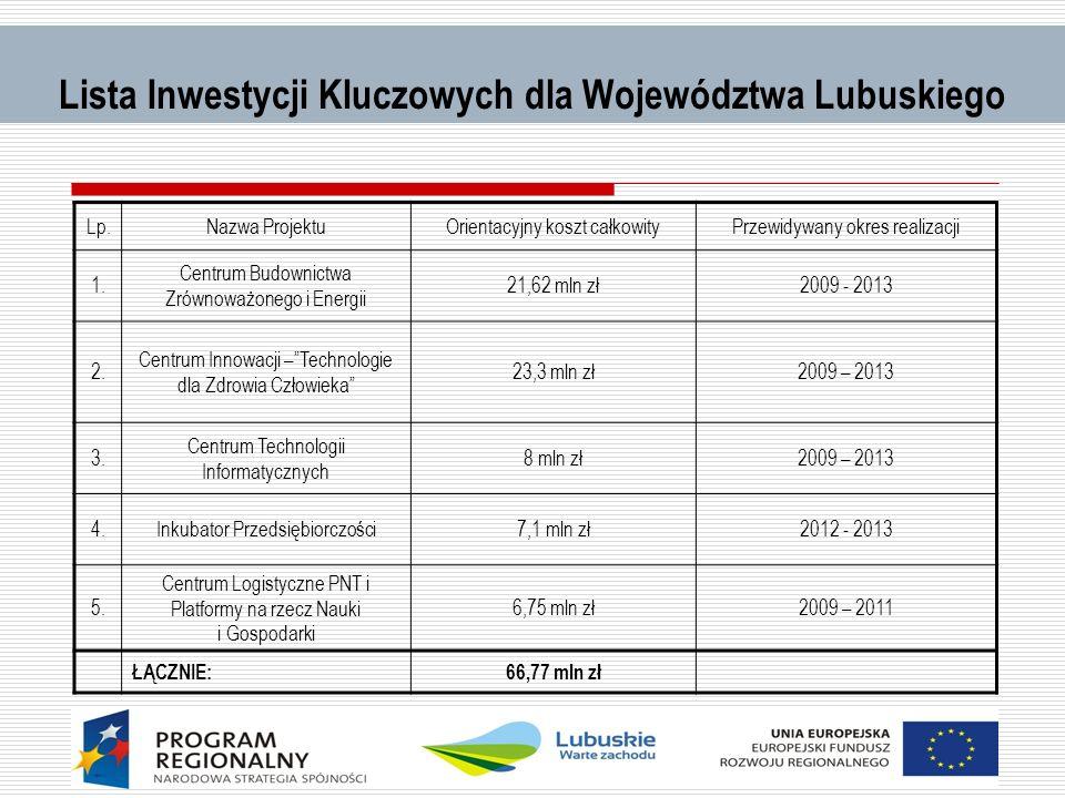 Lista Inwestycji Kluczowych dla Województwa Lubuskiego