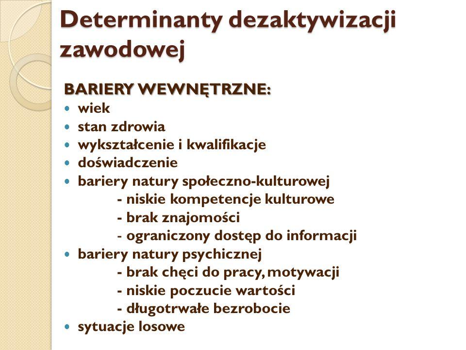 Determinanty dezaktywizacji zawodowej