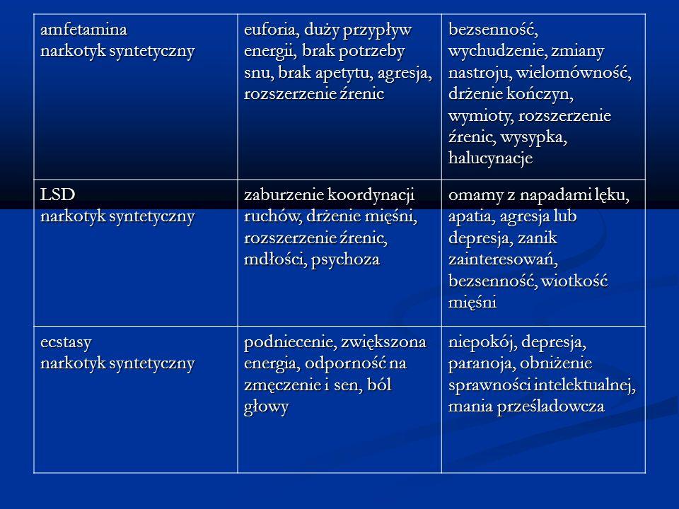 amfetamina narkotyk syntetyczny