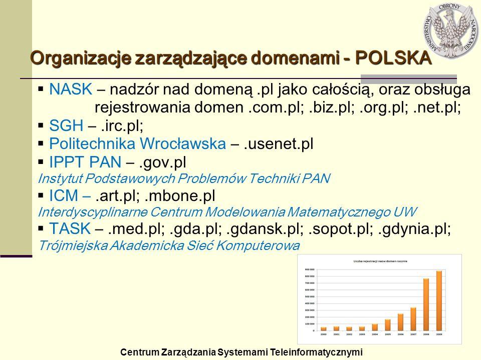 Organizacje zarządzające domenami - POLSKA