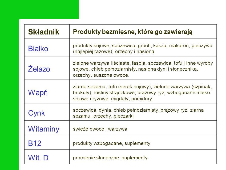 Składnik Białko Żelazo Wapń Cynk Witaminy B12 Wit. D