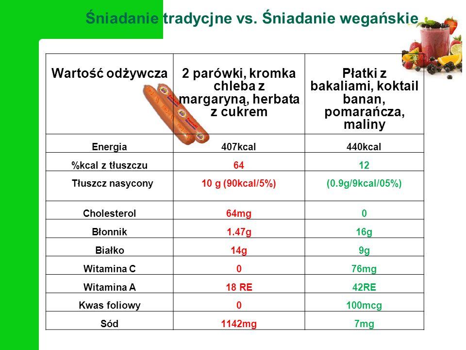 Śniadanie tradycjne vs. Śniadanie wegańskie
