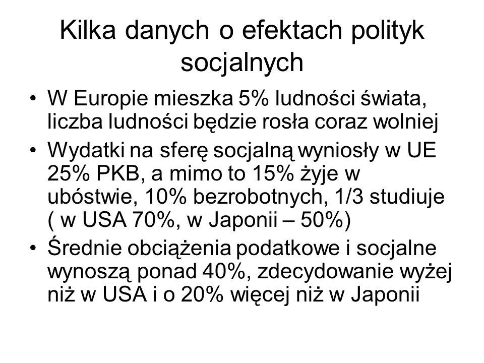 Kilka danych o efektach polityk socjalnych