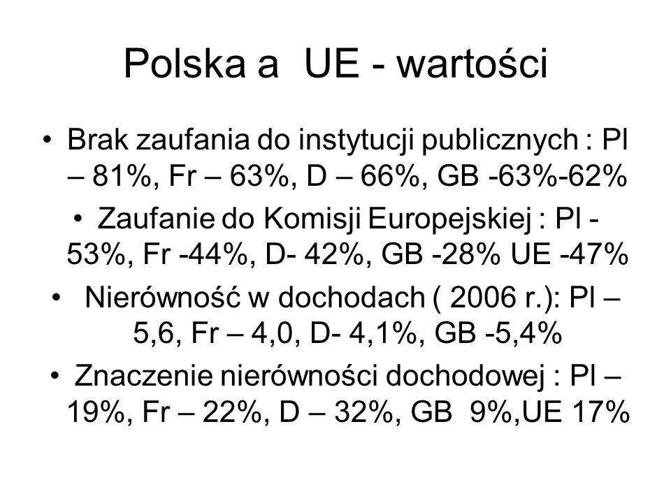 Polska a UE - wartości Brak zaufania do instytucji publicznych : Pl – 81%, Fr – 63%, D – 66%, GB -63%-62%