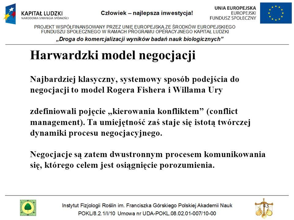 """Harwardzki model negocjacji Najbardziej klasyczny, systemowy sposób podejścia do negocjacji to model Rogera Fishera i Willama Ury zdefiniowali pojęcie """"kierowania konfliktem (conflict management)."""