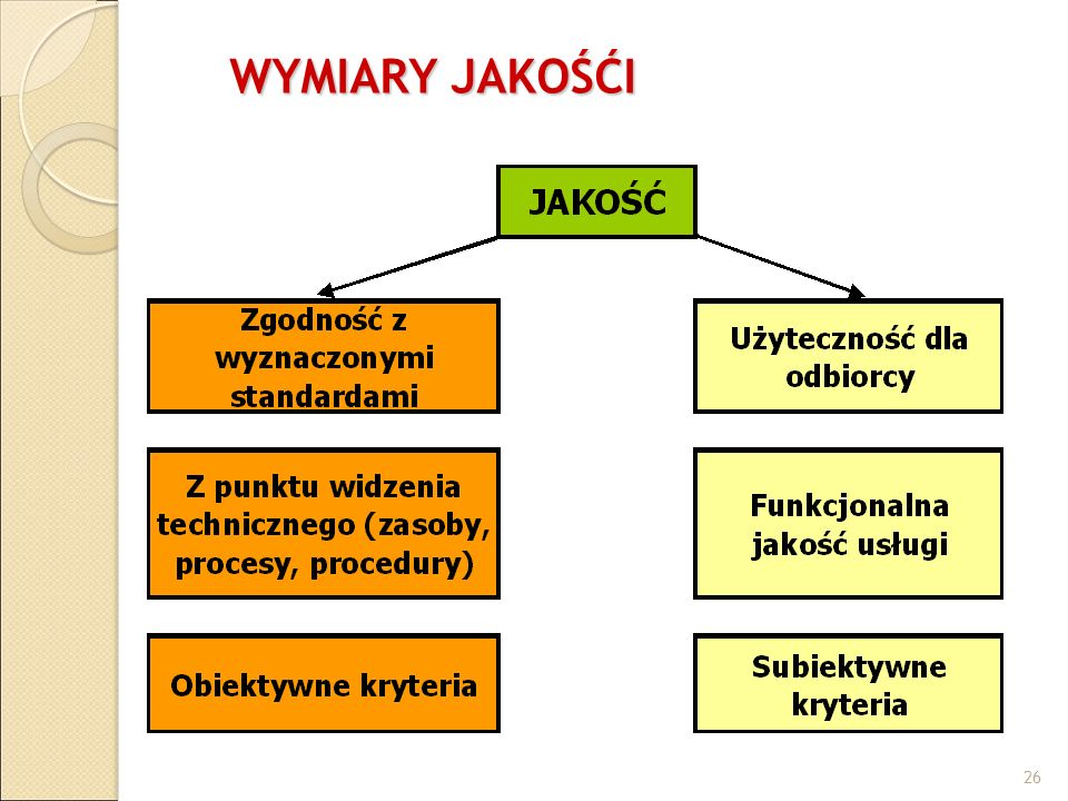 WYMIARY JAKOŚĆI ©Alicja Zajączkowksa 26