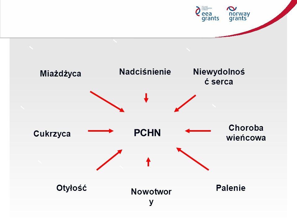PCHN Nadciśnienie Niewydolność serca Miażdżyca Choroba wieńcowa