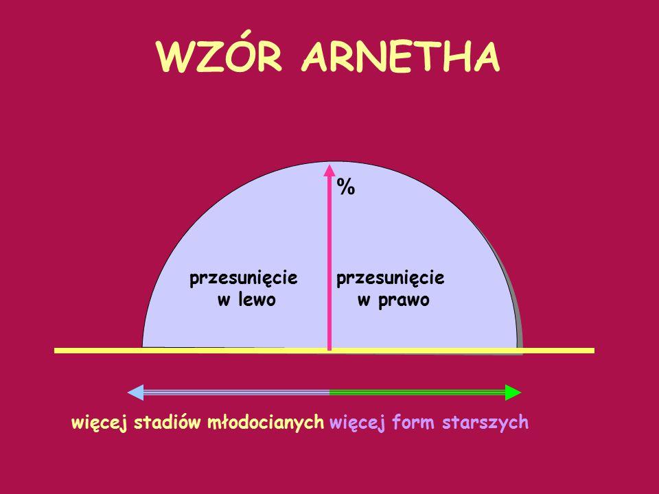 WZÓR ARNETHA % przesunięcie w lewo przesunięcie w prawo