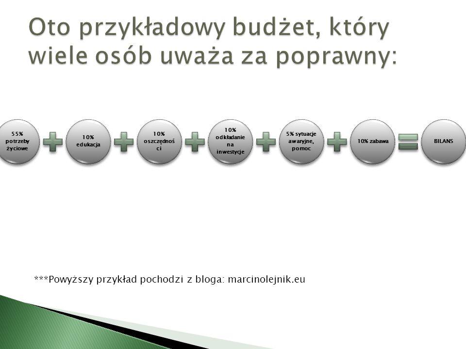 Oto przykładowy budżet, który wiele osób uważa za poprawny: