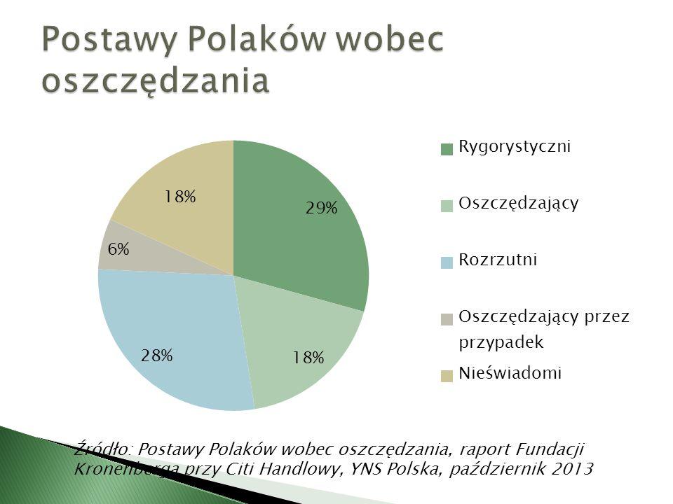 Postawy Polaków wobec oszczędzania