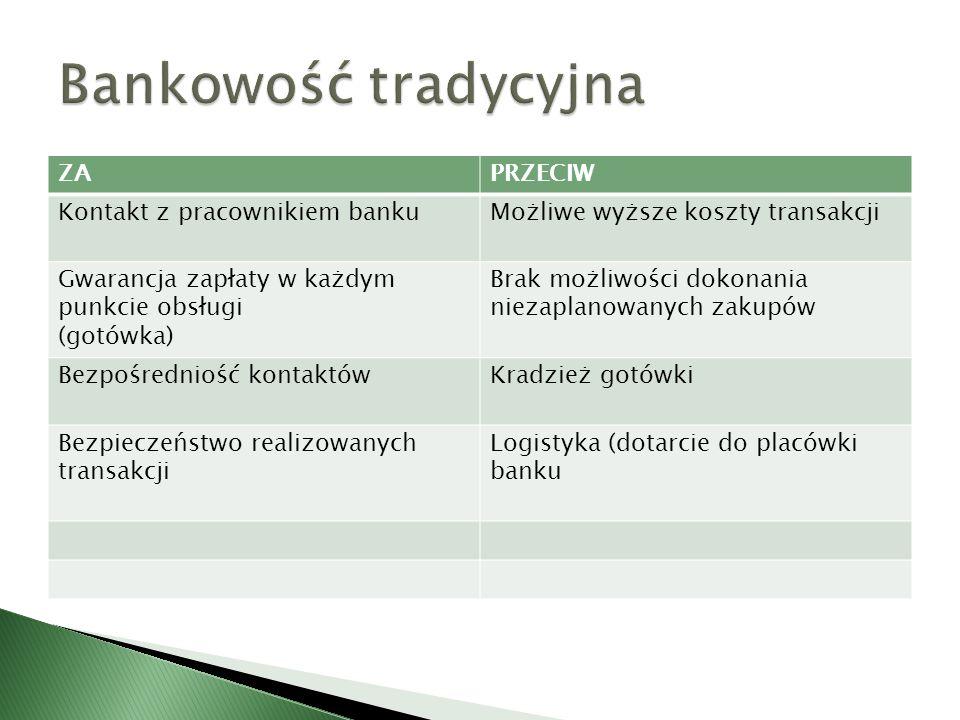 Bankowość tradycyjna ZA PRZECIW Kontakt z pracownikiem banku