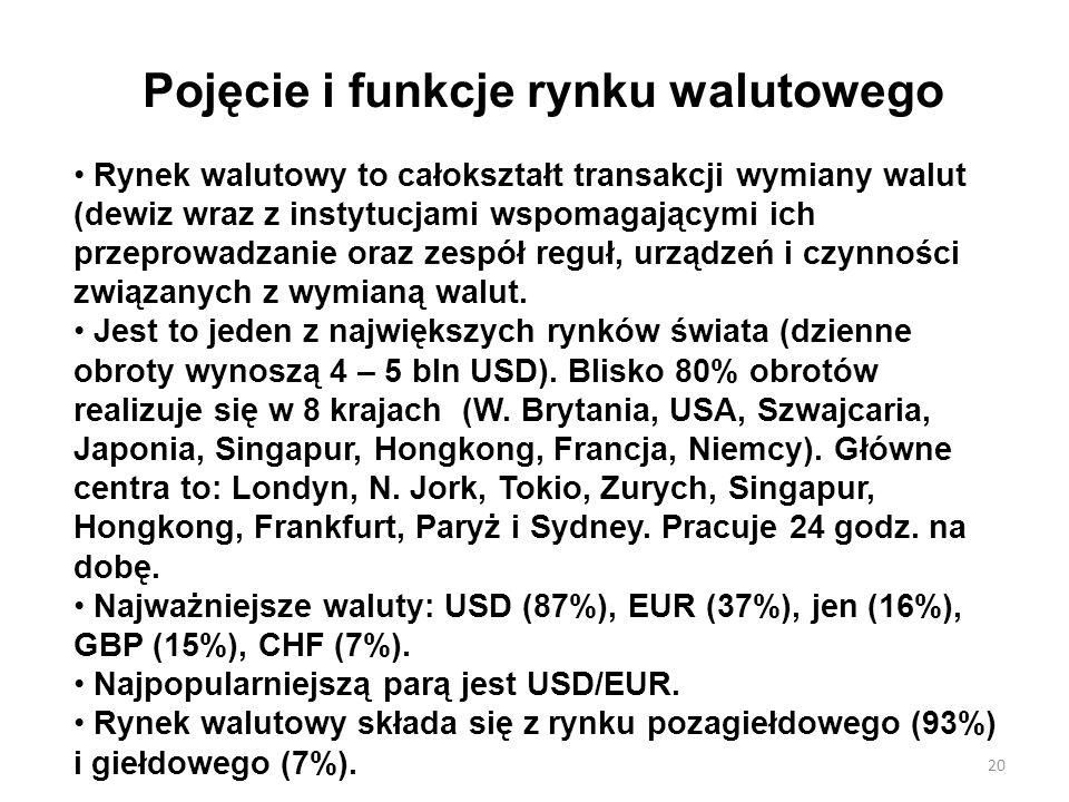 Pojęcie i funkcje rynku walutowego