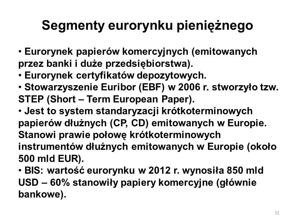 Segmenty eurorynku pieniężnego