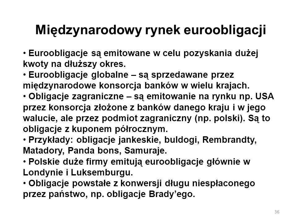 Międzynarodowy rynek euroobligacji