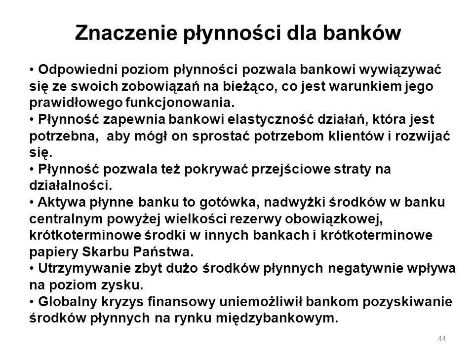 Znaczenie płynności dla banków