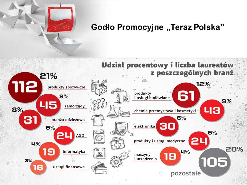 """Godło Promocyjne """"Teraz Polska"""