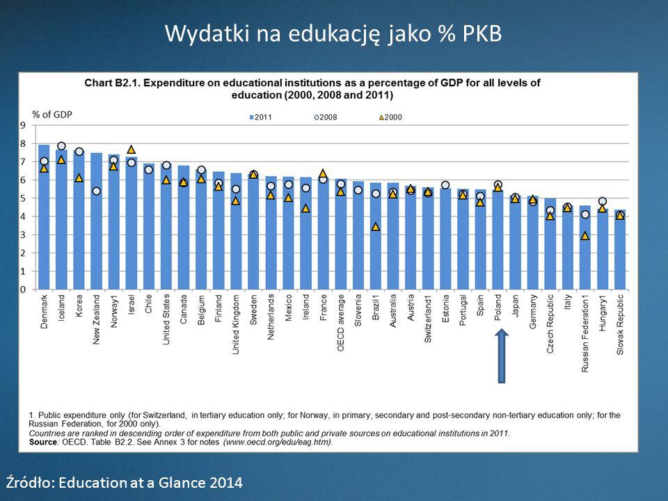 Wydatki na edukację jako % PKB