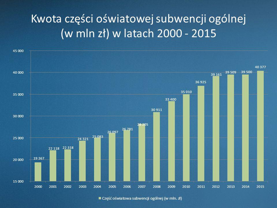 Kwota części oświatowej subwencji ogólnej (w mln zł) w latach 2000 - 2015