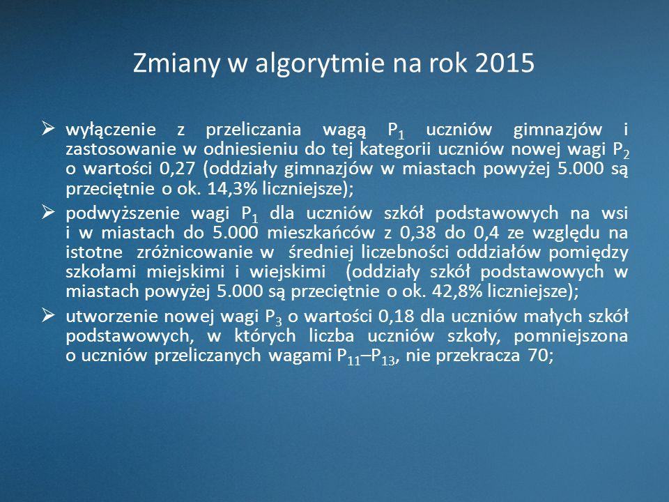 Zmiany w algorytmie na rok 2015