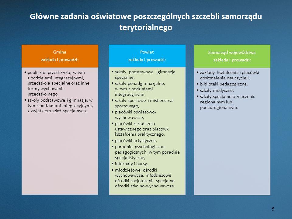 Główne zadania oświatowe poszczególnych szczebli samorządu terytorialnego